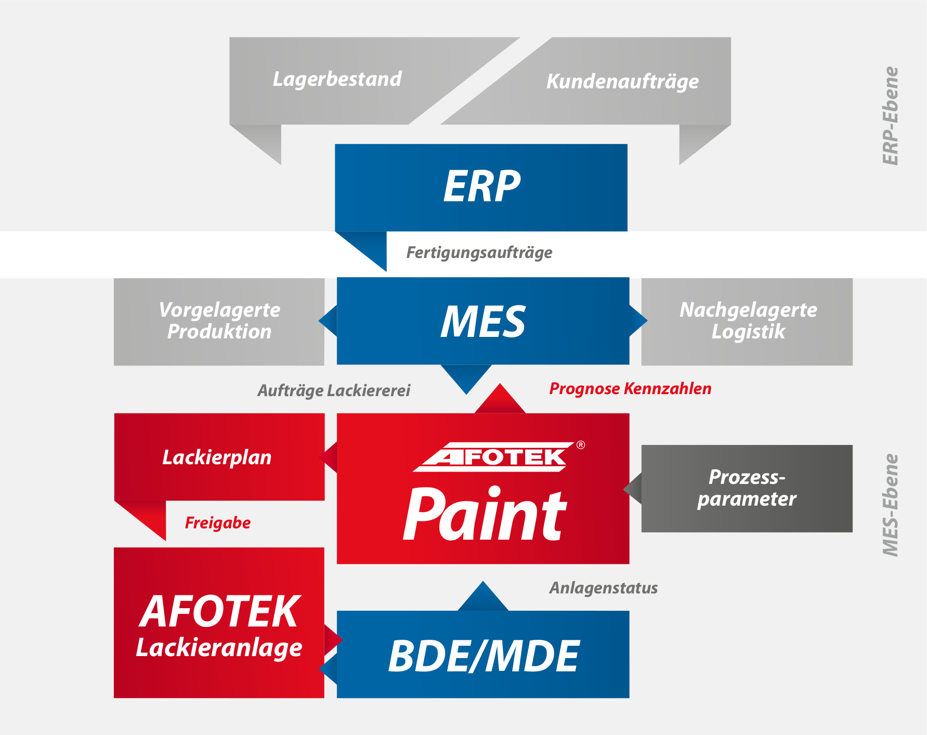 AFOTEK Paint im Produktionsprozess High Quali